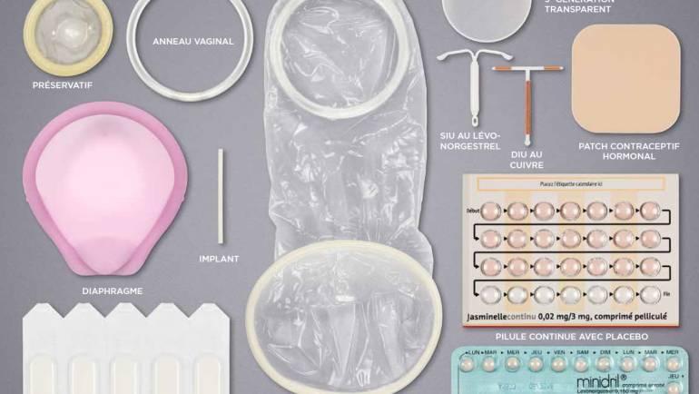 Contraception et sexualité